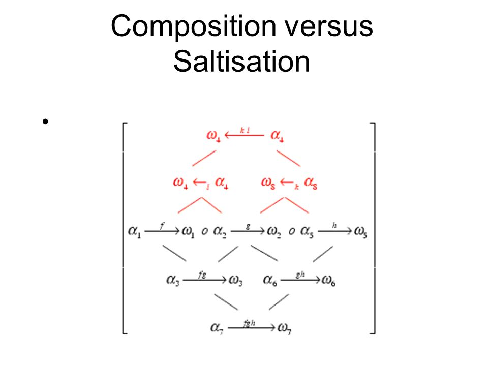Composition versus Saltisation