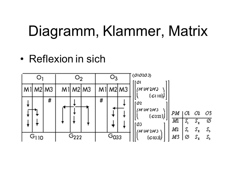 Diagramm, Klammer, Matrix
