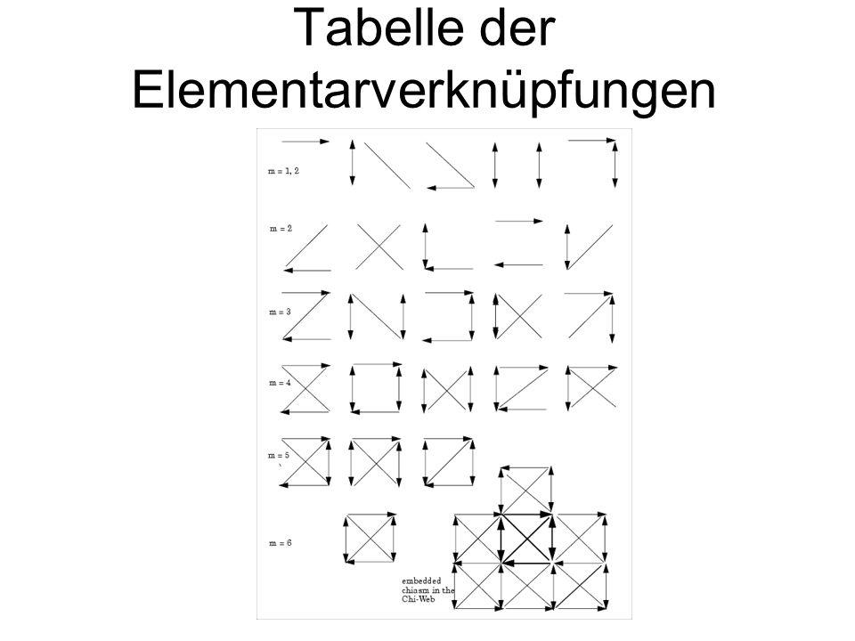 Tabelle der Elementarverknüpfungen