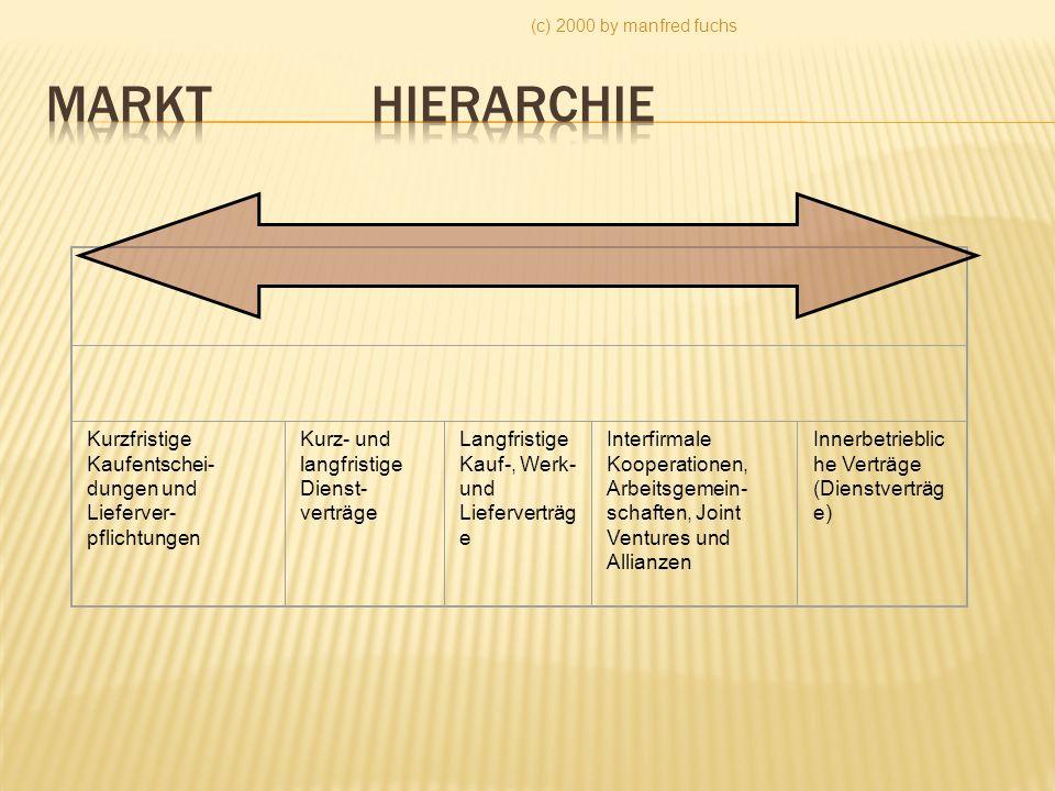 (c) 2000 by manfred fuchs Markt Hierarchie. Kurzfristige Kaufentschei-dungen und Lieferver-pflichtungen.