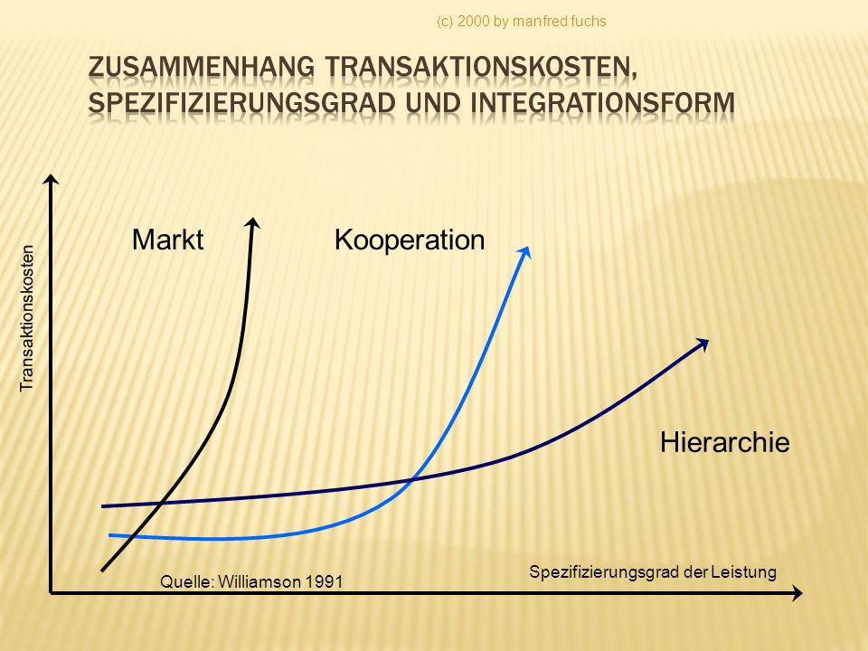 (c) 2000 by manfred fuchs Zusammenhang Transaktionskosten, Spezifizierungsgrad und Integrationsform.