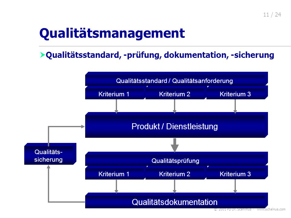 Qualitätsmanagement Qualitätsmanagement