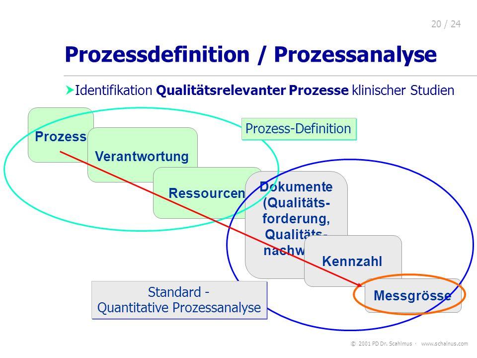 Prozessdefinition / Prozessanalyse