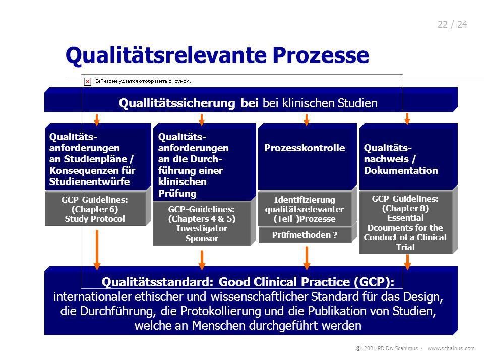 Qualitätsrelevante Prozesse