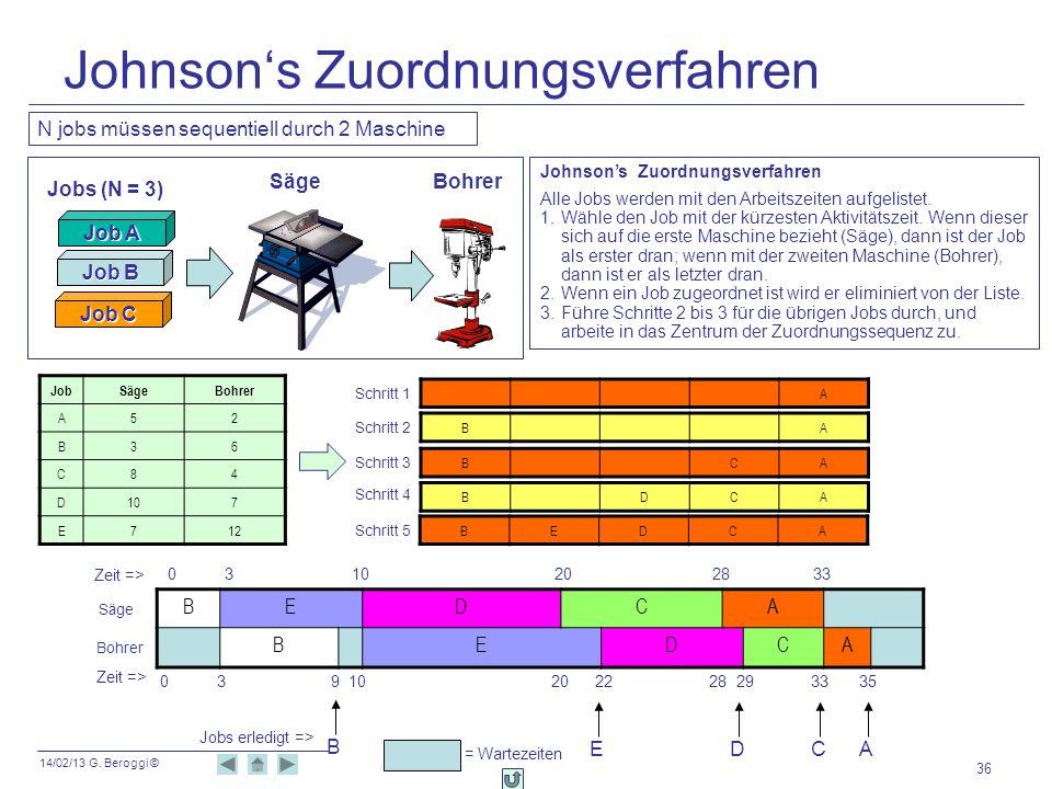 Johnson's Zuordnungsverfahren