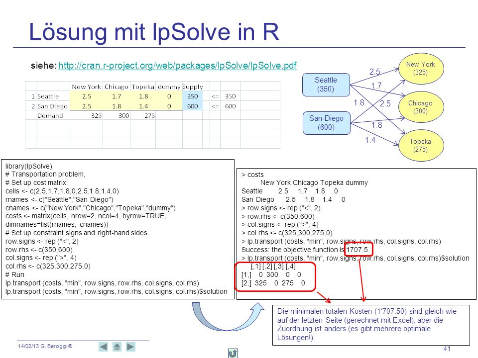 Lösung mit lpSolve in RNew York. (325) siehe: http://cran.r-project.org/web/packages/lpSolve/lpSolve.pdf.