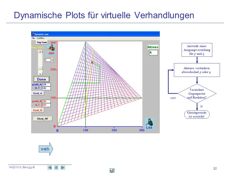 Dynamische Plots für virtuelle Verhandlungen