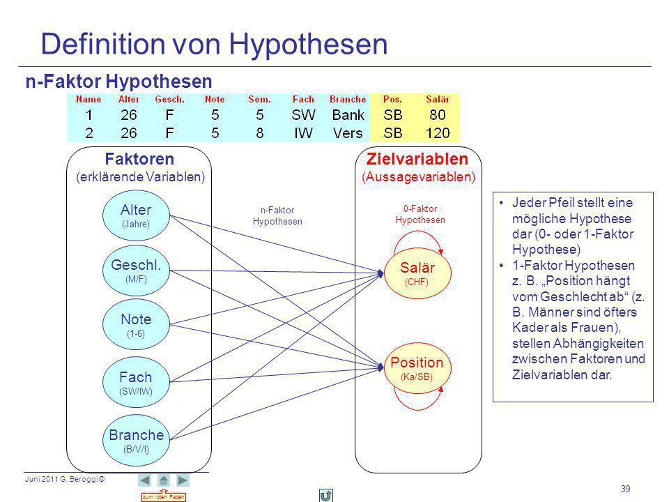 Definition von Hypothesen