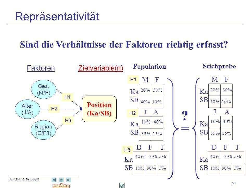 Repräsentativität Sind die Verhältnisse der Faktoren richtig erfasst Population. Stichprobe. Faktoren.