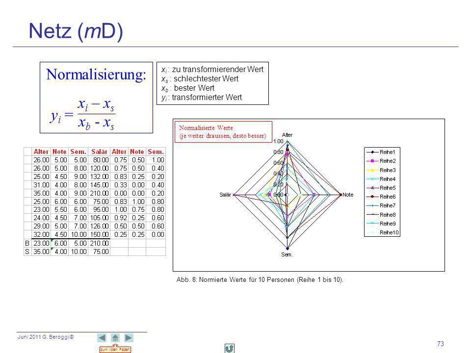 Netz (mD) Normalisierung: xi – xs xb - xs yi =