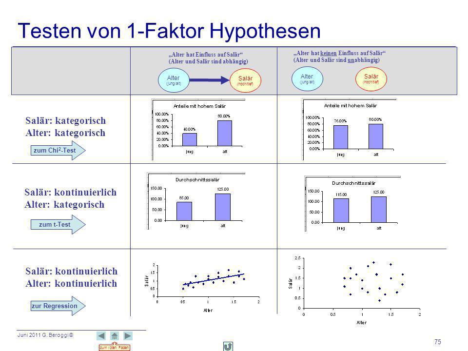 Testen von 1-Faktor Hypothesen