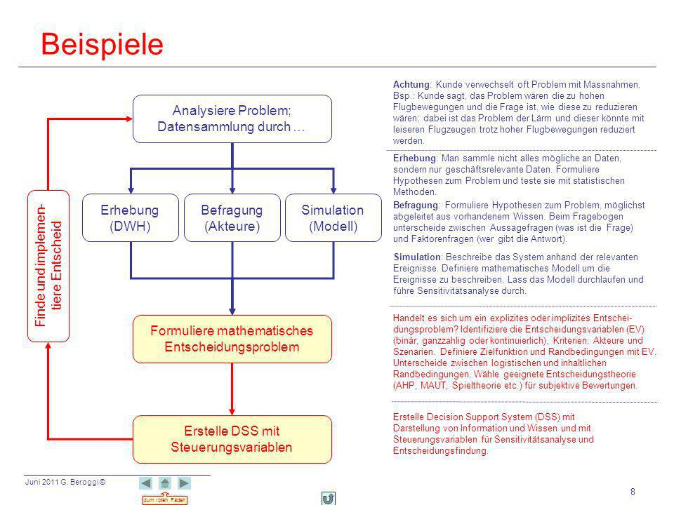 Beispiele Analysiere Problem; Datensammlung durch … Erhebung (DWH)