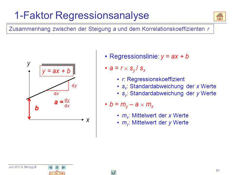 1-Faktor Regressionsanalyse