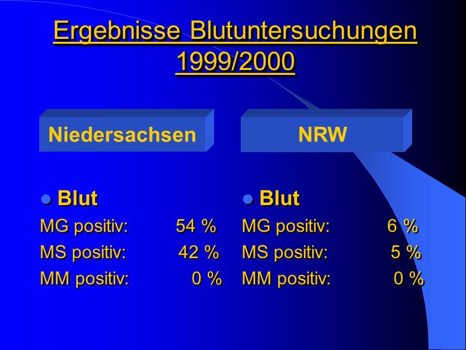 Ergebnisse Blutuntersuchungen 1999/2000