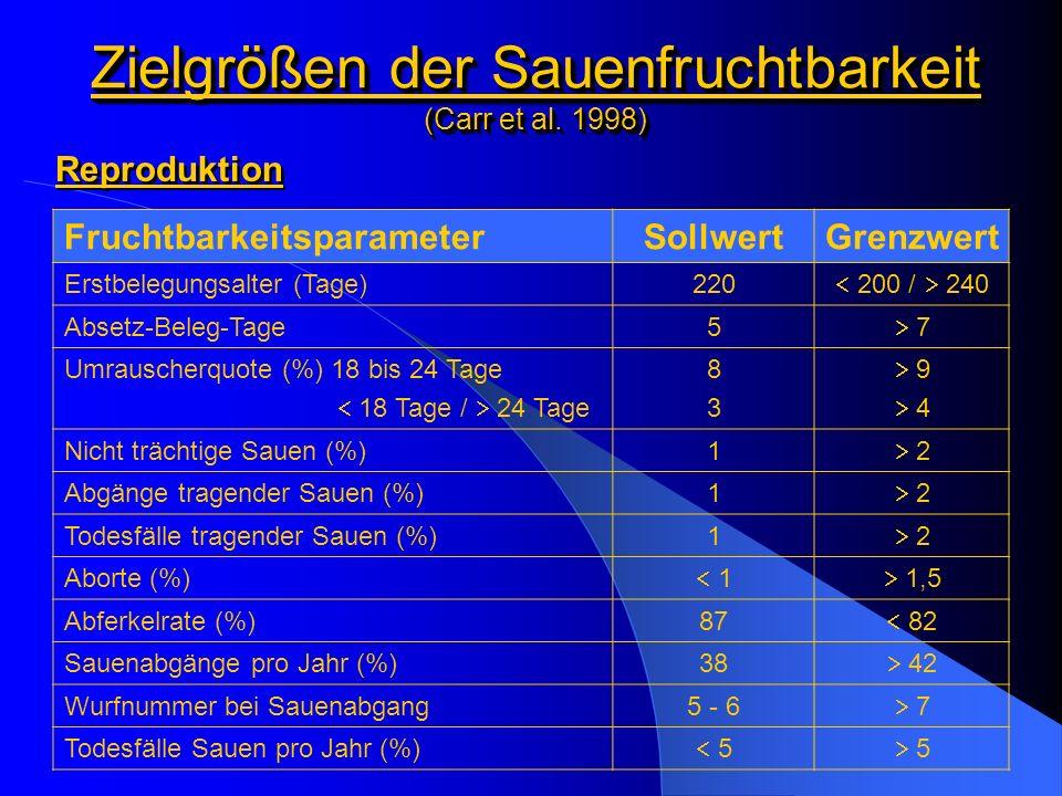 Zielgrößen der Sauenfruchtbarkeit (Carr et al. 1998)
