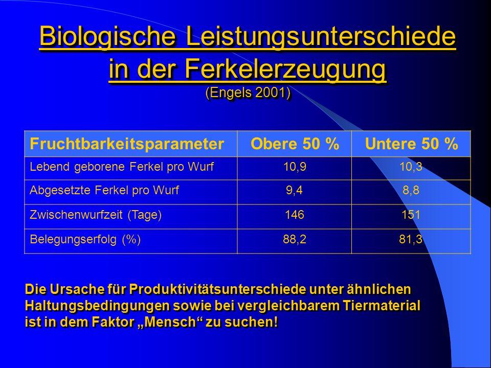 Biologische Leistungsunterschiede in der Ferkelerzeugung (Engels 2001)