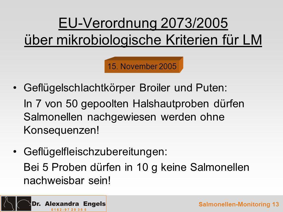 EU-Verordnung 2073/2005 über mikrobiologische Kriterien für LM