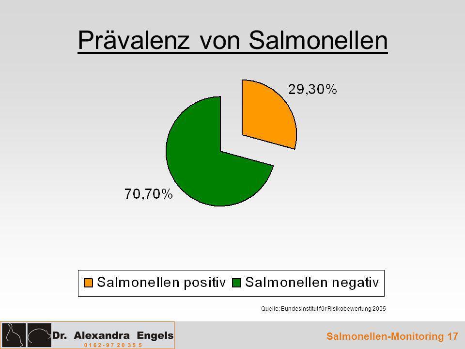 Prävalenz von Salmonellen