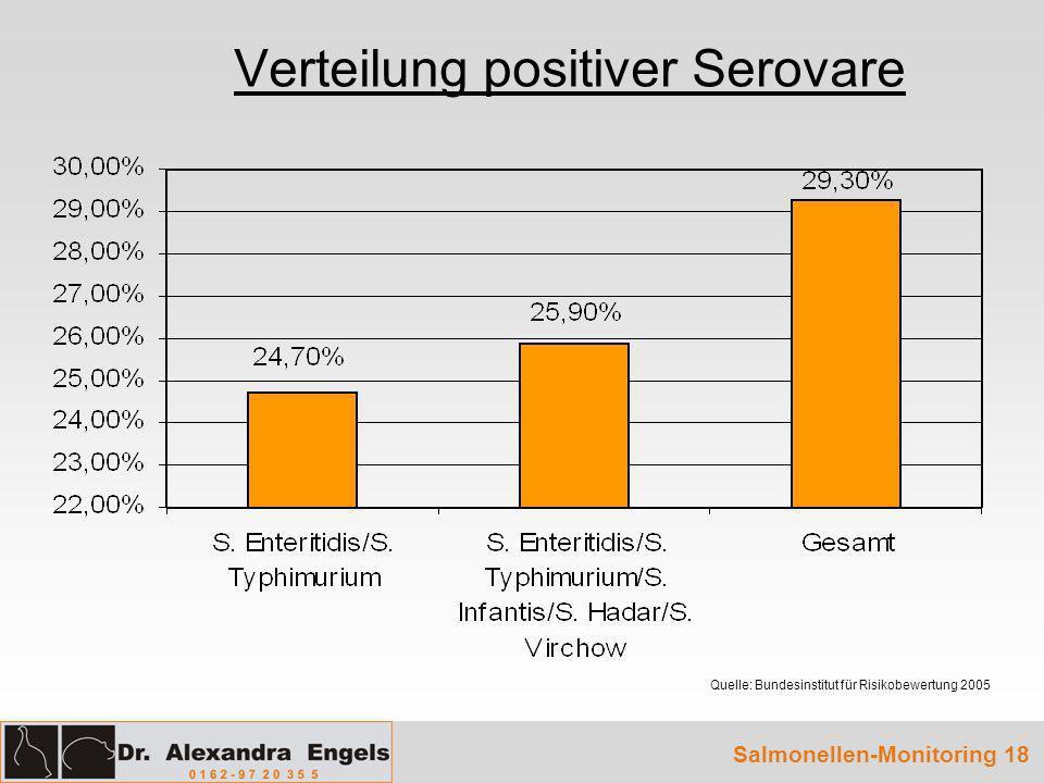 Verteilung positiver Serovare