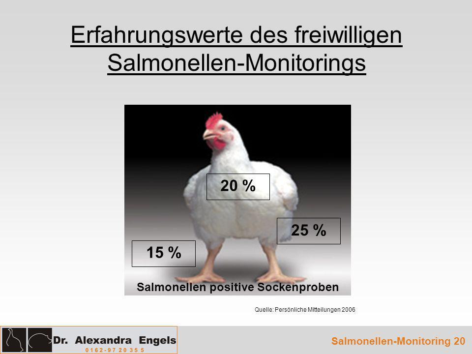 Erfahrungswerte des freiwilligen Salmonellen-Monitorings