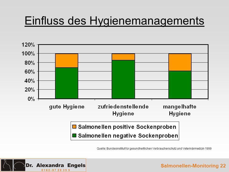 Einfluss des Hygienemanagements