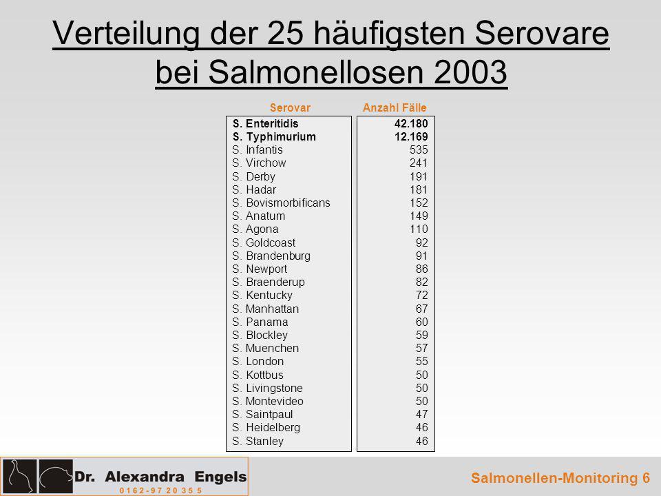 Verteilung der 25 häufigsten Serovare bei Salmonellosen 2003