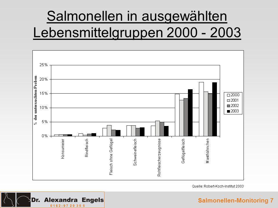 Salmonellen in ausgewählten Lebensmittelgruppen 2000 - 2003
