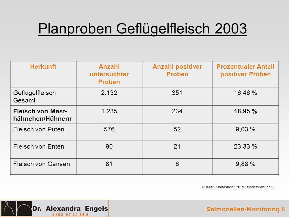 Planproben Geflügelfleisch 2003