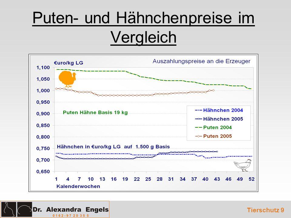 Puten- und Hähnchenpreise im Vergleich