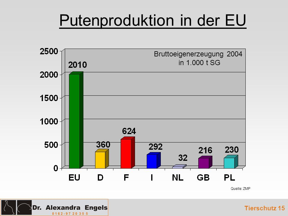 Putenproduktion in der EU