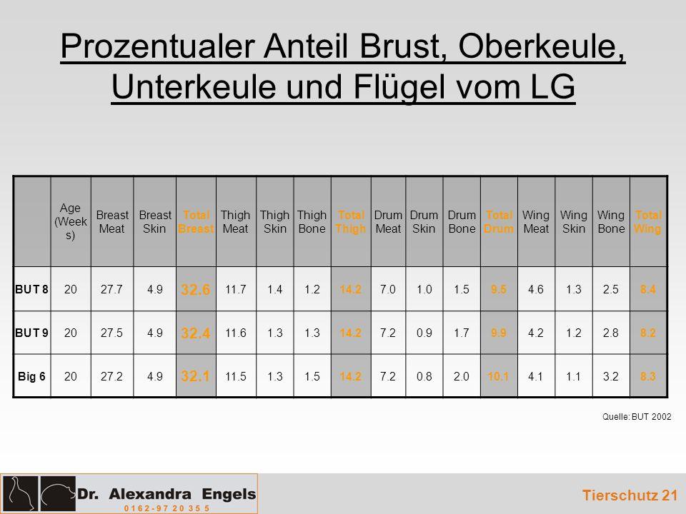 Prozentualer Anteil Brust, Oberkeule, Unterkeule und Flügel vom LG