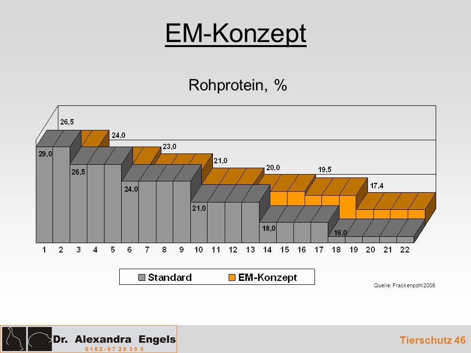 EM-Konzept Rohprotein, % Quelle: Frackenpohl 2005 Tierschutz 46