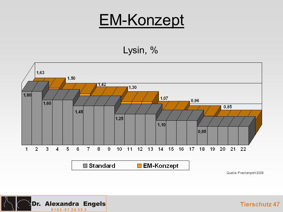 EM-Konzept Lysin, % Quelle: Frackenpohl 2005 Tierschutz 47