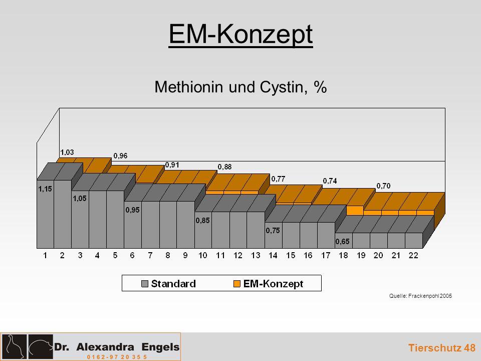 EM-Konzept Methionin und Cystin, % Tierschutz 48
