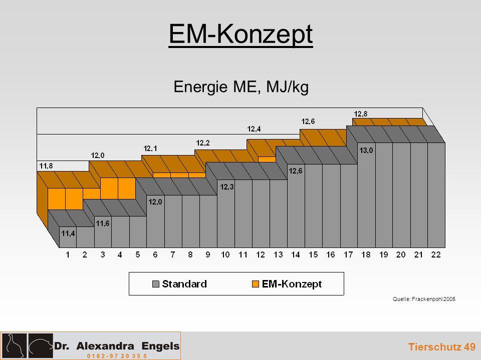 EM-Konzept Energie ME, MJ/kg Quelle: Frackenpohl 2005 Tierschutz 49