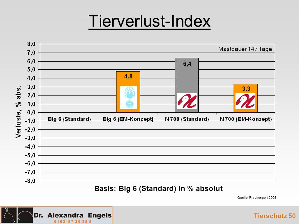 Basis: Big 6 (Standard) in % absolut