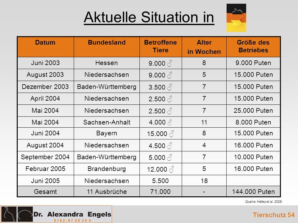 Aktuelle Situation in Datum Bundesland Betroffene Tiere Alter