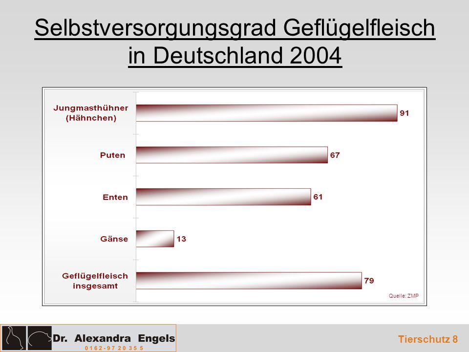 Selbstversorgungsgrad Geflügelfleisch in Deutschland 2004