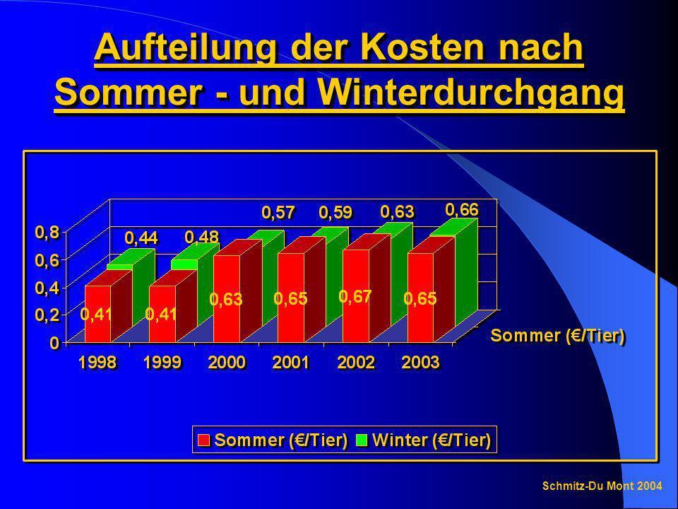 Aufteilung der Kosten nach Sommer - und Winterdurchgang