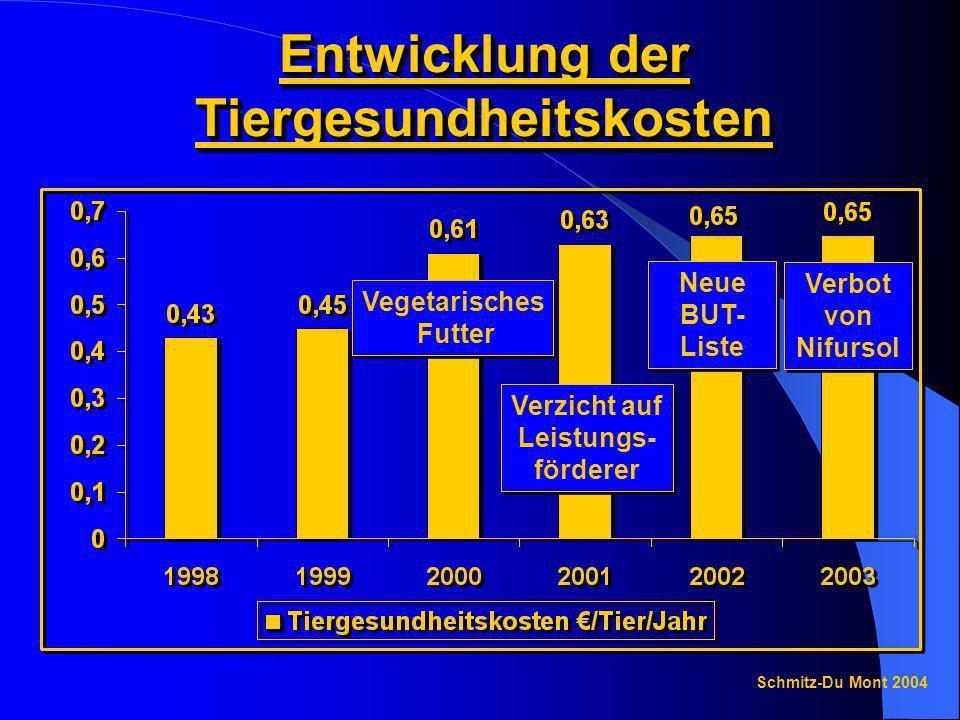 Entwicklung der Tiergesundheitskosten