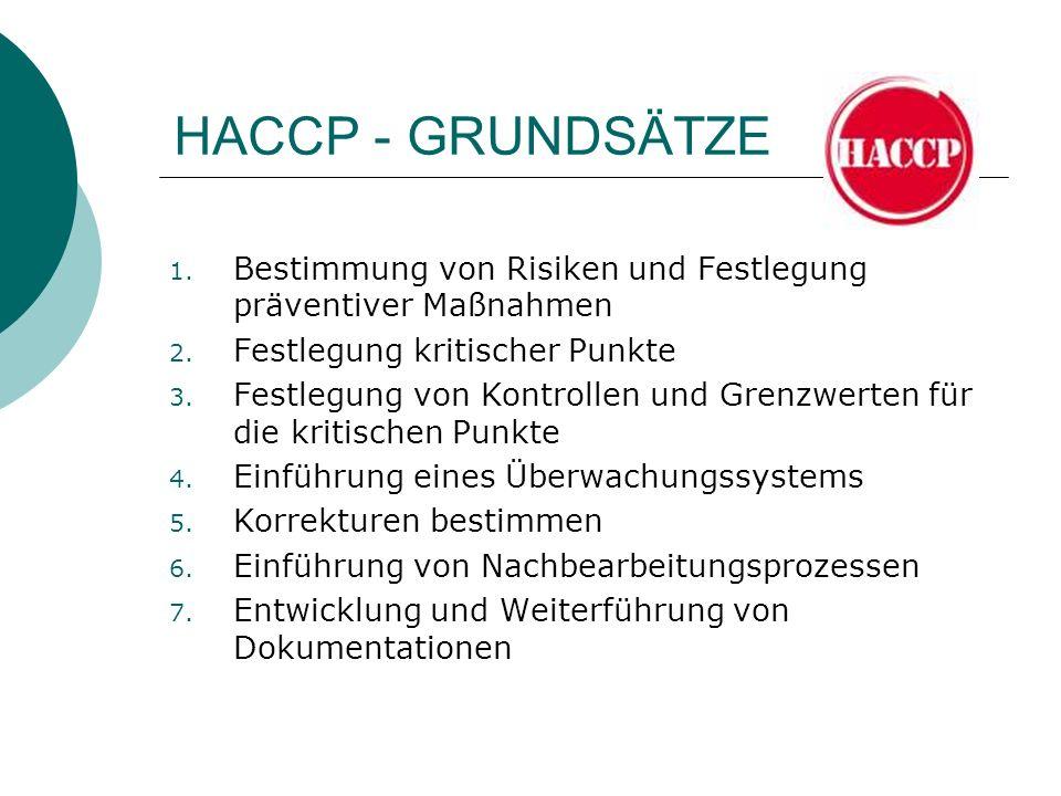 HACCP - GRUNDSÄTZE Bestimmung von Risiken und Festlegung präventiver Maßnahmen. Festlegung kritischer Punkte.