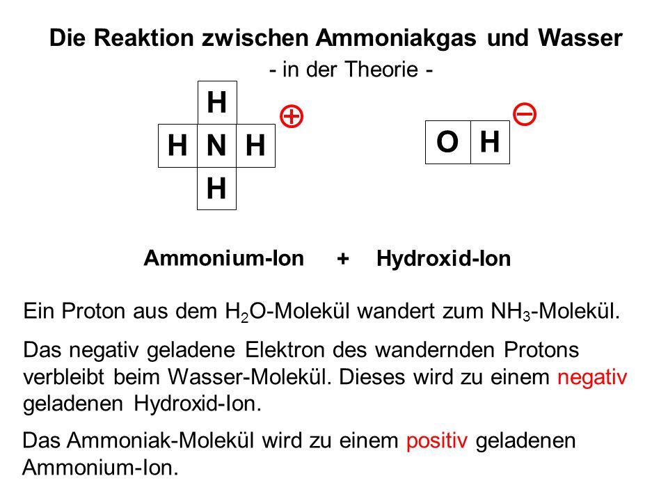 Die Reaktion zwischen Ammoniakgas und Wasser