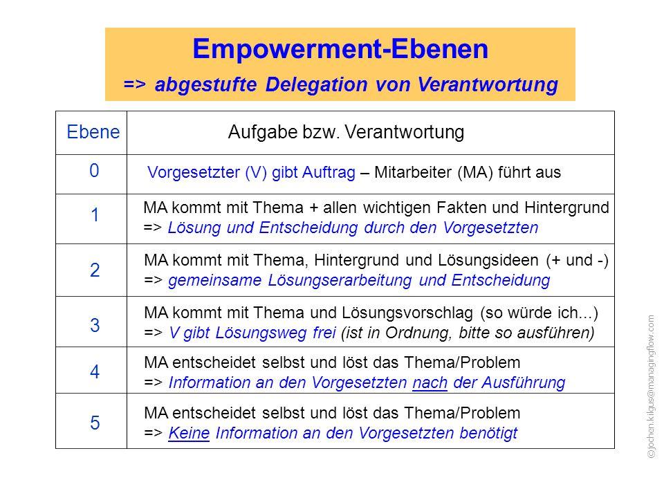 Empowerment-Ebenen => abgestufte Delegation von Verantwortung