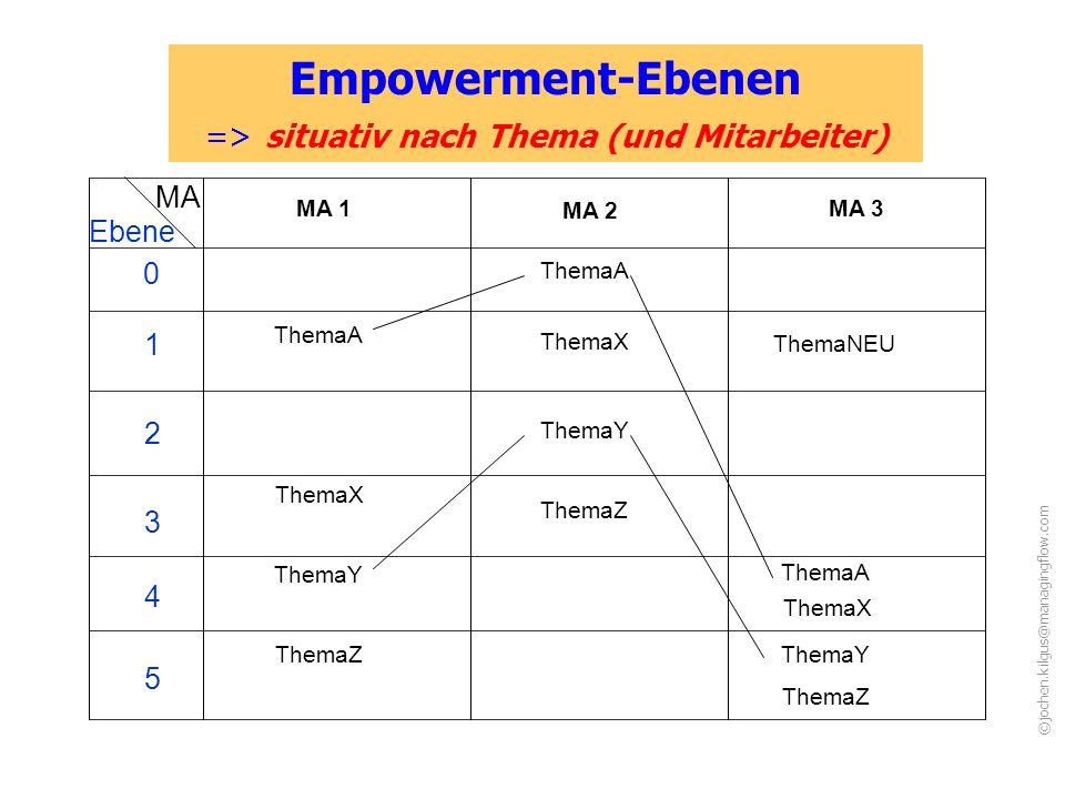 Empowerment-Ebenen => situativ nach Thema (und Mitarbeiter)
