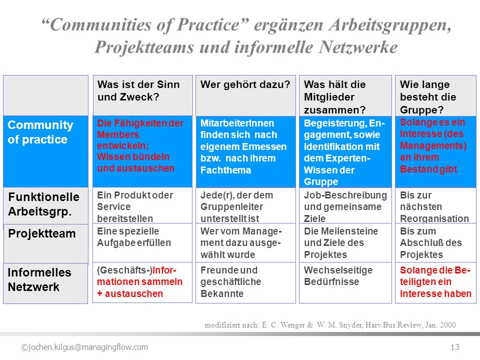 Communities of Practice ergänzen Arbeitsgruppen, Projektteams und informelle Netzwerke