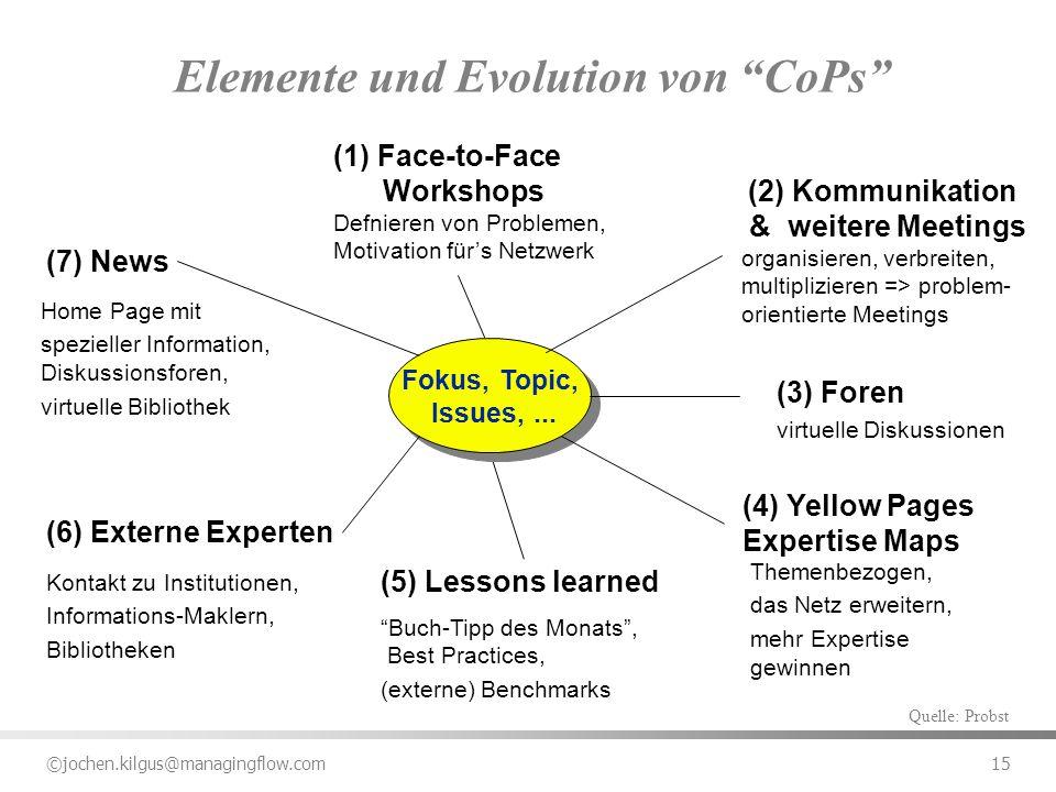 Elemente und Evolution von CoPs