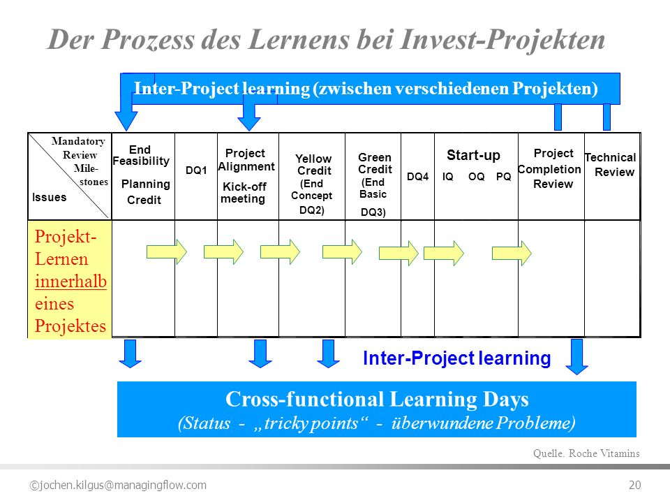 Der Prozess des Lernens bei Invest-Projekten