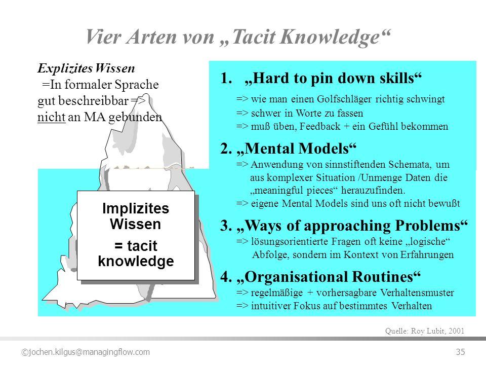 """Vier Arten von """"Tacit Knowledge"""