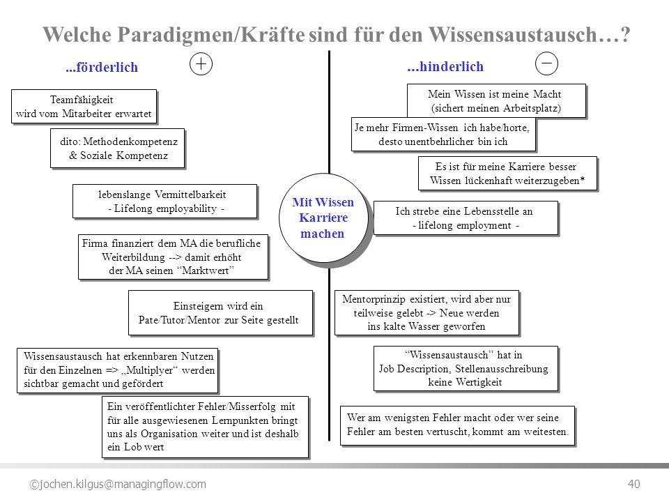 Welche Paradigmen/Kräfte sind für den Wissensaustausch…