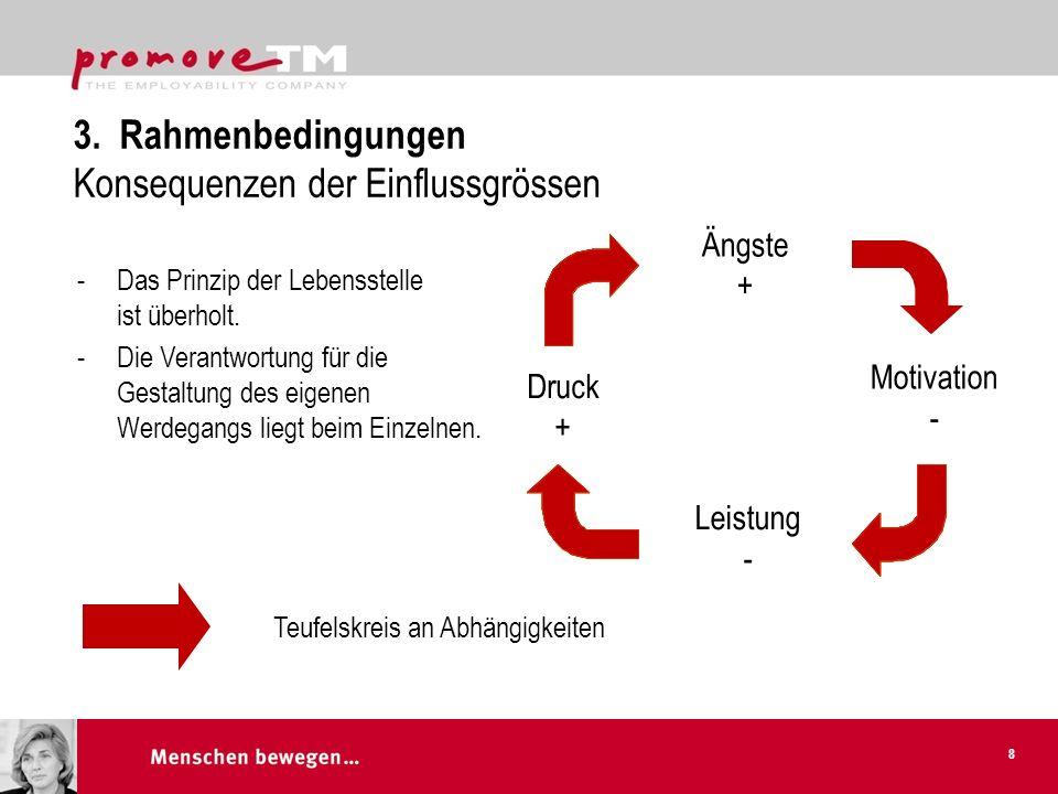 3. Rahmenbedingungen Konsequenzen der Einflussgrössen